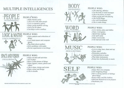 howard gardner outline Multiple intelligences : the first thirty years howard gardner in 1976 i actually wrote an outline for a.